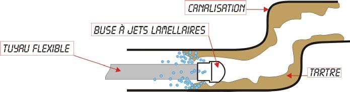 Curage de canalisation 77 Seine et Marne